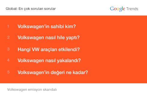 Google dünyada Volkswagen krizi ile ilgili en çok sorulan sorular