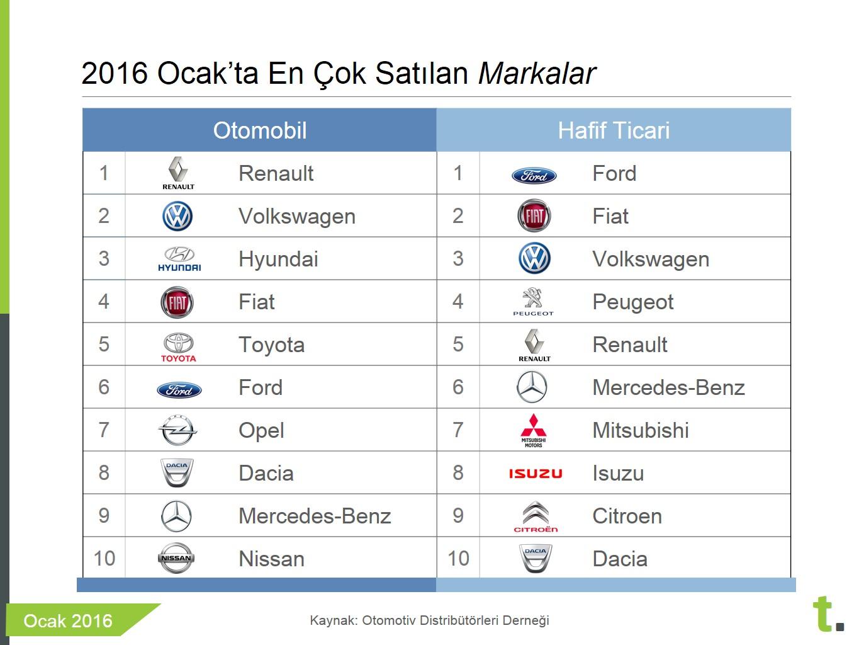 Ocak 2016 en çok satan araba markaları