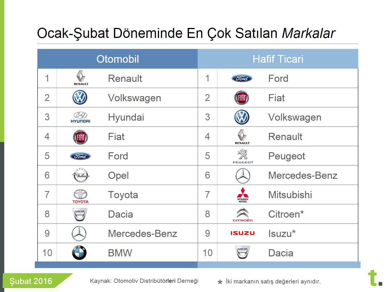 Ocak Şubat 2016 en çok satan araba markaları