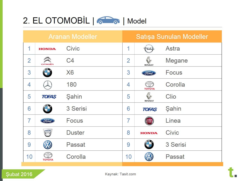 ikinci el arabalarda en çok aranan ve satışa sunulan modeller