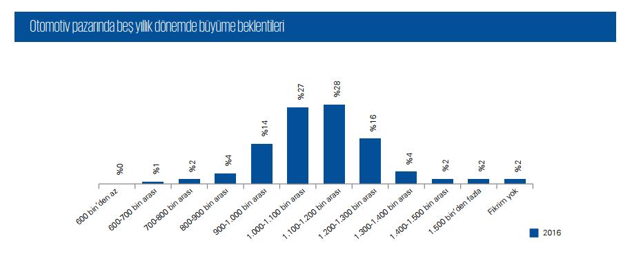 Otomotiv pazarında beş yıllık büyüme beklentileri