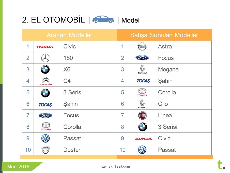 2.elde en çok satan otomobil modelleri