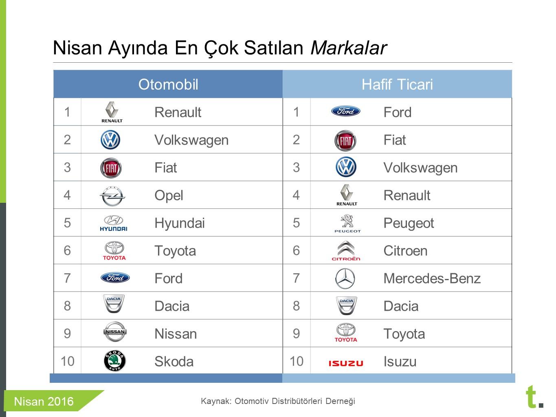 nisan 2016 en çok satan sıfır arabalaR