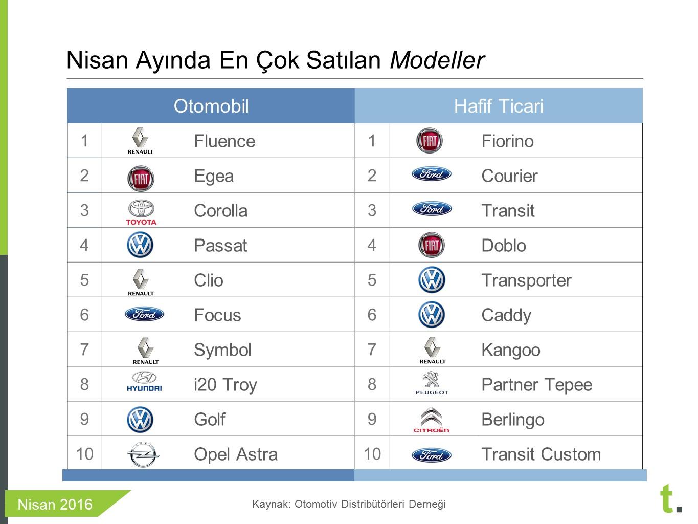nisan 2016 en çok satan araba modelleri