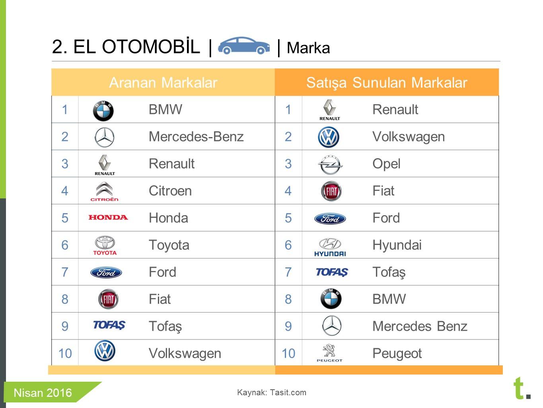 nisan 2016 en çok satan 2.el arabalar
