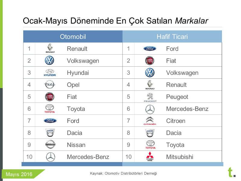 Ocak-Mayıs arası en çok satan sıfır arabalar