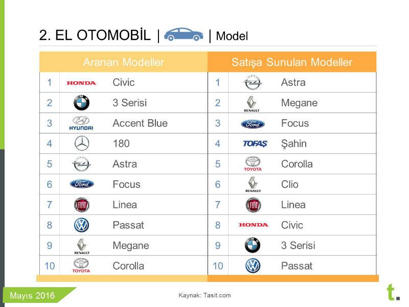 İkinci elde en çok satılan ve aranan otomobil modelleri