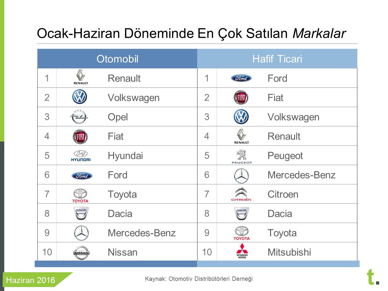 2016 ilk 6 ayında en çok satılan araba markaları