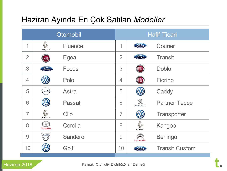 Haziran 2016 en çok satan sıfır araba modelleri
