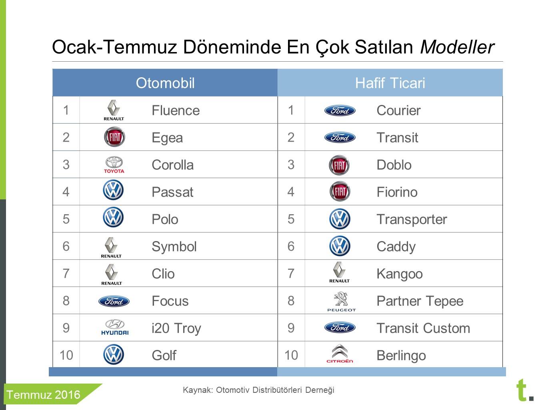 ocak-temmuz döneminde en çok satılan sıfır araba modelleri