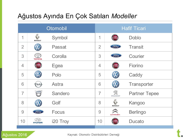 Ağustos ayı en çok satan sıfır araba modelleri