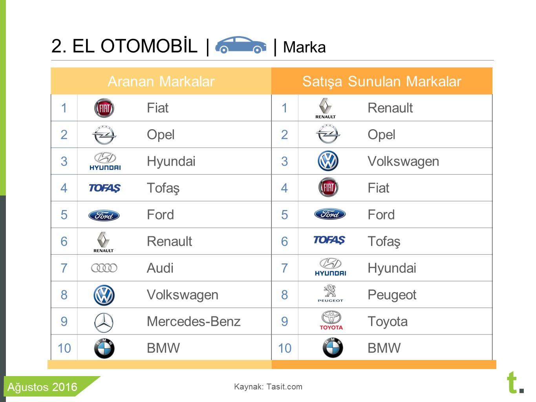 2.el arabalarda en çok satan markalar
