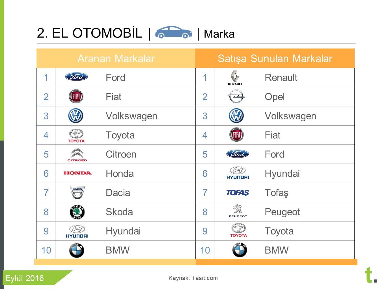 ikinci elde en çok satan araba markaları