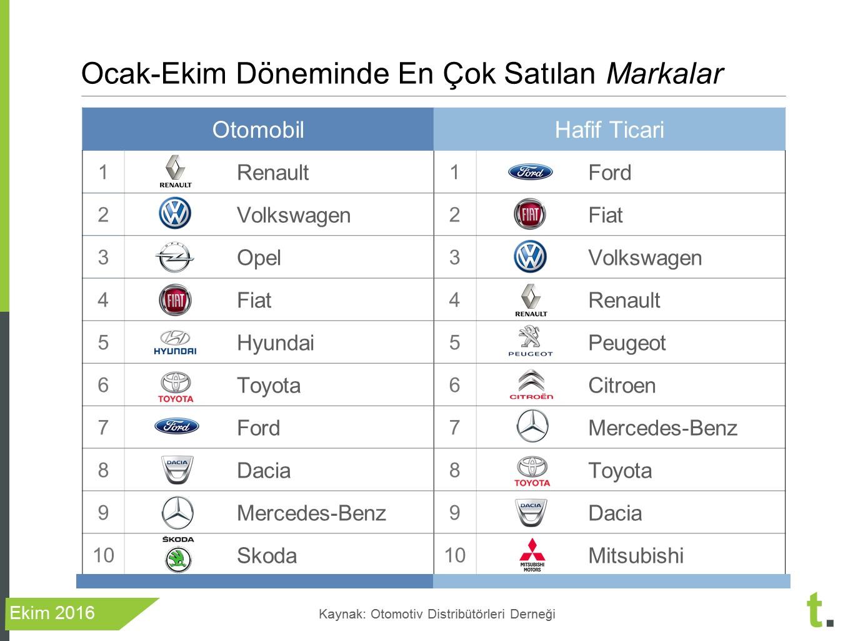 ocak ekim 2016 en çok satan araba markaları sıfır