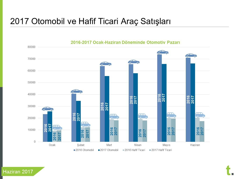 2016-2017 Türkiye araba satışları