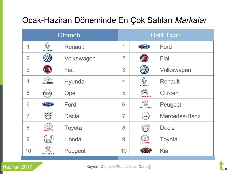 Ocak-Haziran 2017 en çok satan arabalar