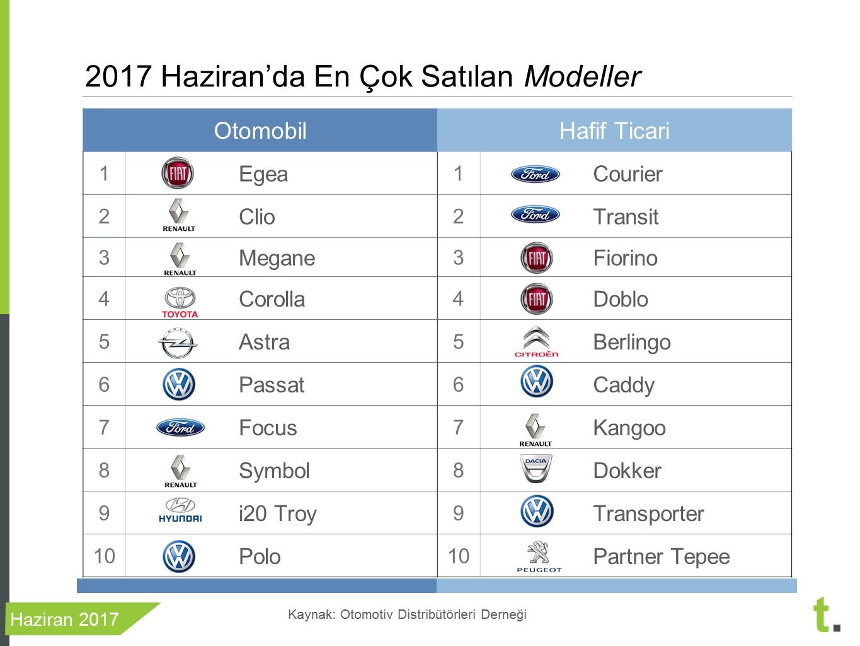 2017 Haziran En çok satılan araba modelleri