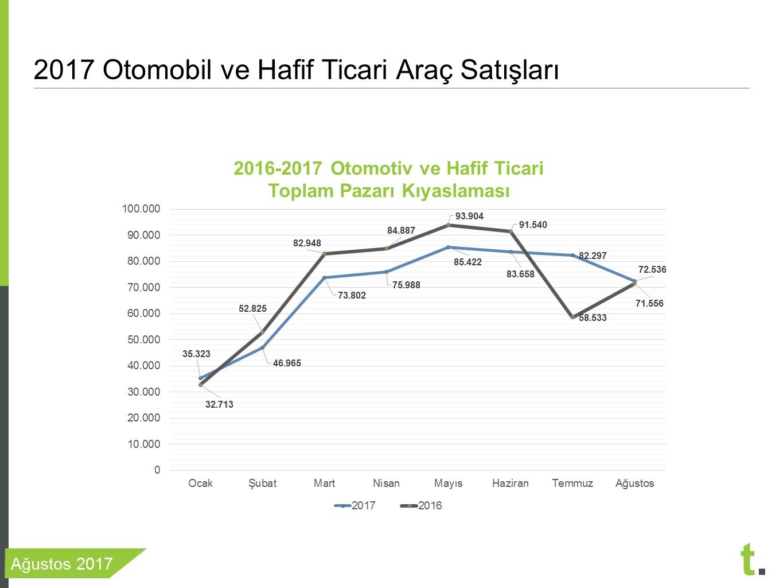 2016-2017 sıfır araç satışları