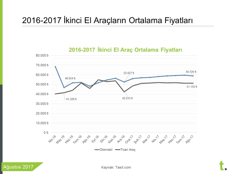 ikinci el araç ortalam fiyatları ağustos 2017