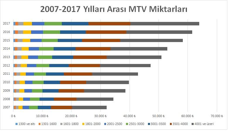 2007-2017 arası Motorlu Taşıt Vergisi