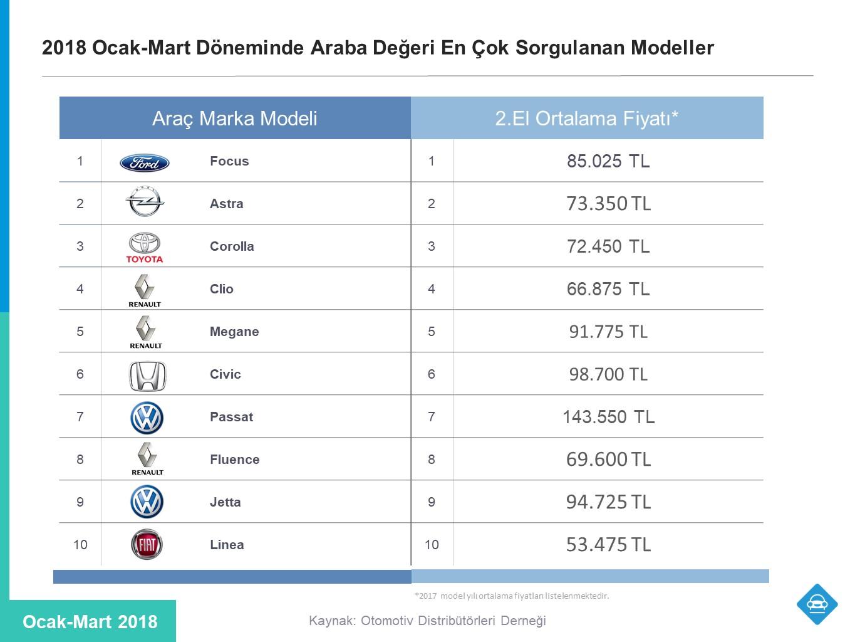 ikinci el araba fiyatları en çok sorgulanan arabalar