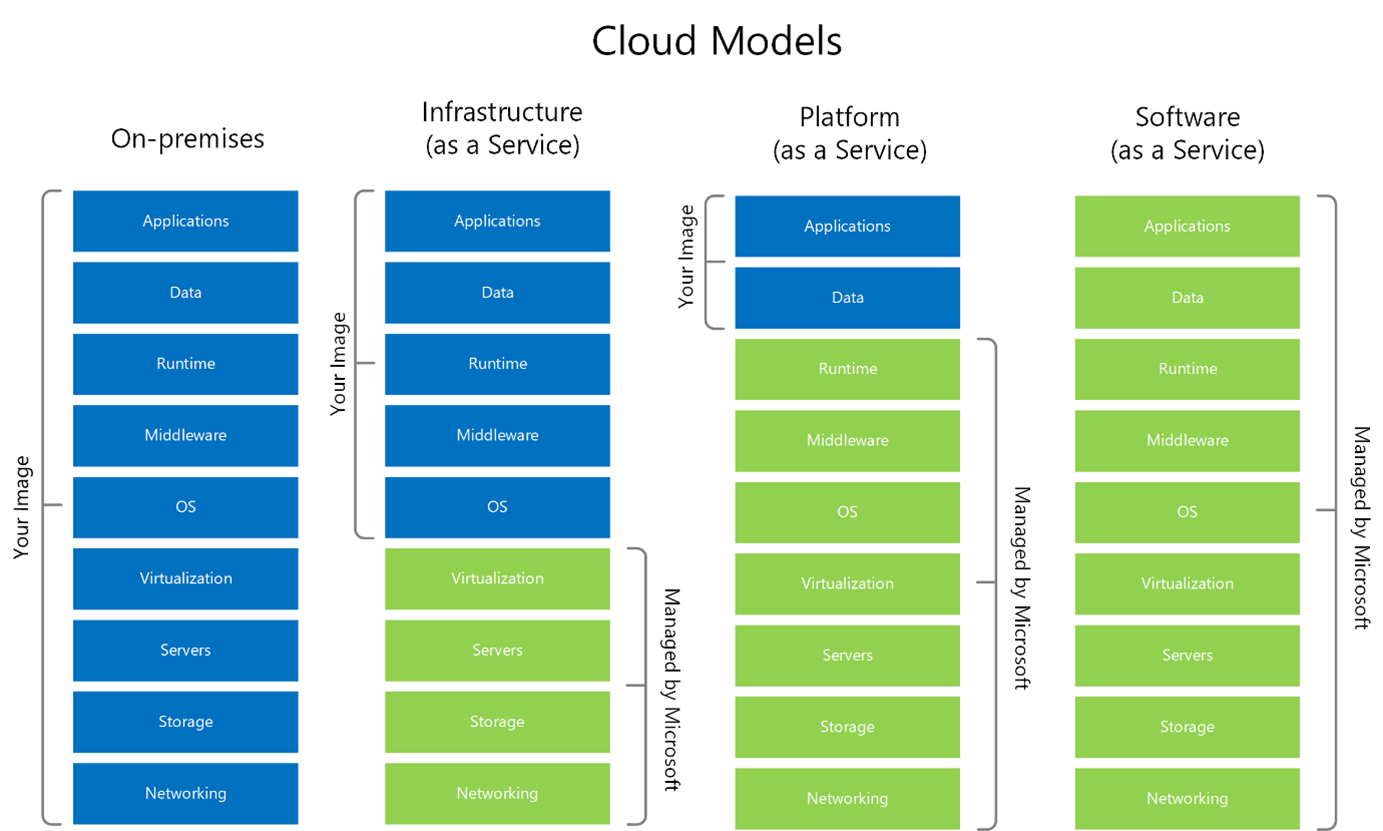 "Figure 1: <a href=""https://docs.microsoft.com/en-us/azure/cloud-adoption-framework/strategy/media/monitoring-strategy/cloud-models.png"">Cloud Models</a>"