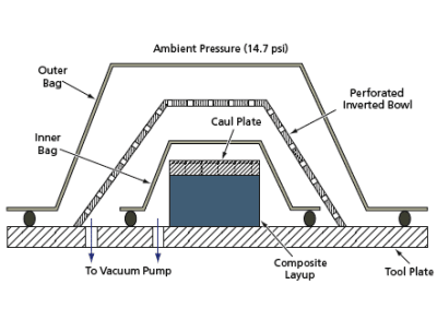 Double Vacuum Bag Process For Making