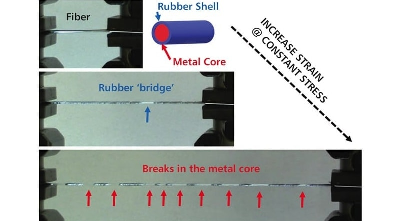 Toughening Stretchable Fibers Using a Metallic Core