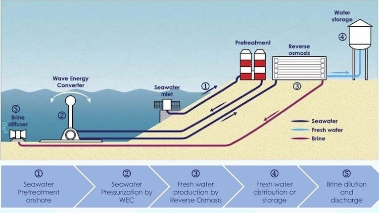 2019 'Create the Future' Sustainable Technologies Category Winner: Wave-Powered Water Desalination