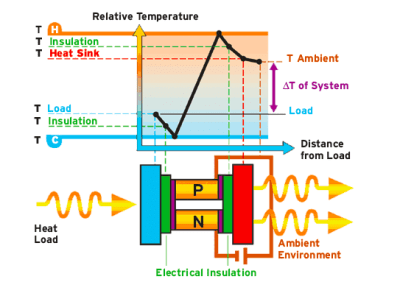 Thermoelectric Cooling Aerospace Defense Technology