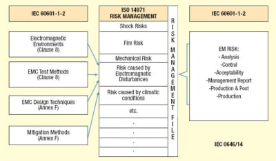 Emc Requirements Pending Changes For The Fourth Edition Of Iec 60601 1 2 Medical Design Briefs