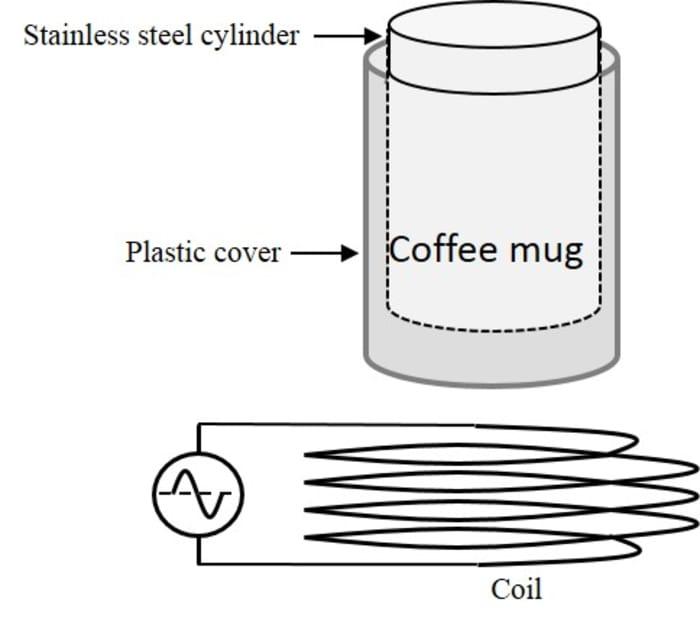 Coffee mug warmer by induction heating