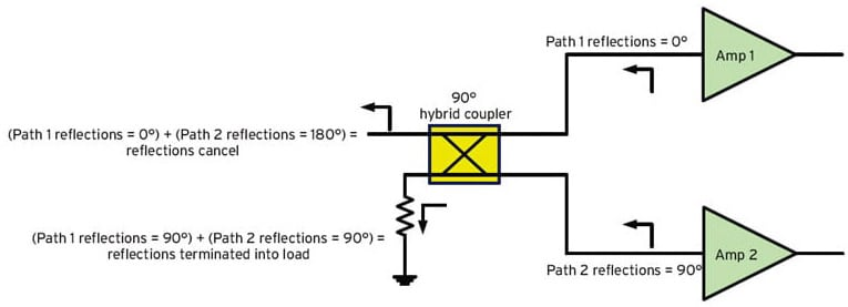 90 U00b0 Hybrid Coupled Power Amplifier  U2013 Pros And Cons