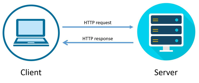 Cách Kiểm Tra Xem Có Bao Nhiêu Requests Trên Website