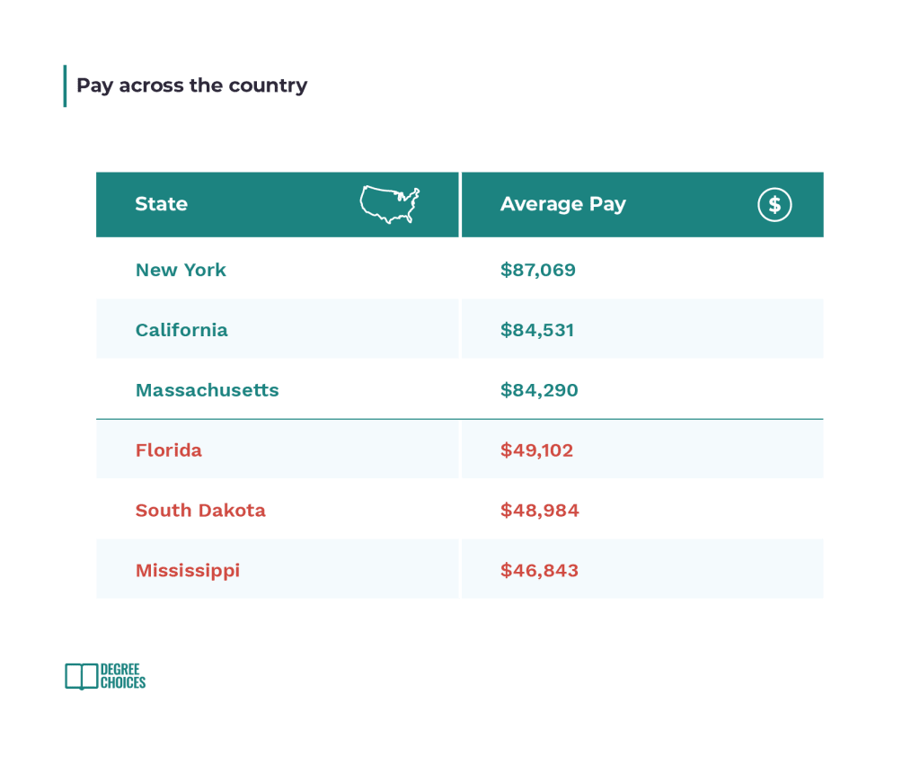Teacher's pay across the country by state and average pay, showing Florida, South Dakota and Mississippi under.