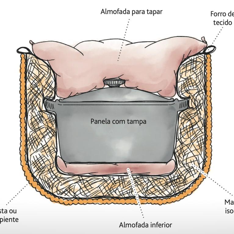 Um fogão sem fogo sendo utilizado no Quênia. Foto: Practical Action
