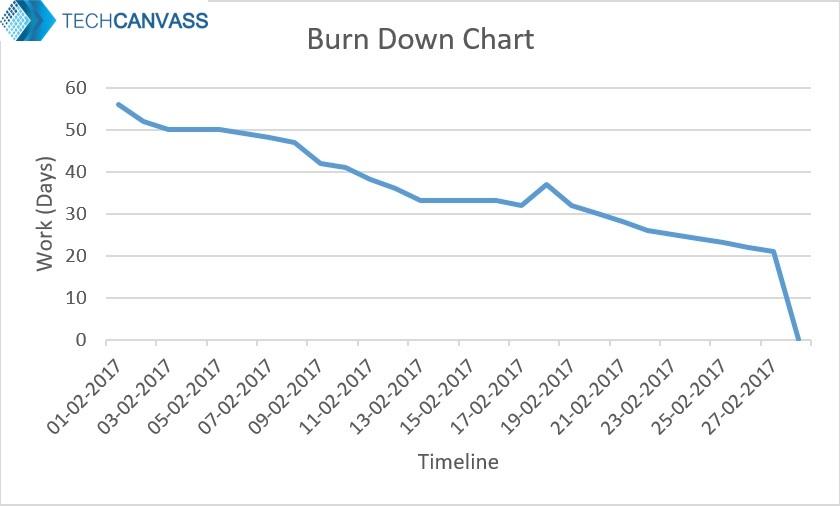 Burn Down Easy