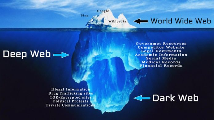 What is Deep Web and Dark Web : Everything you need to know