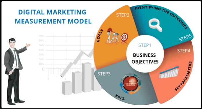 Digital-marketing-measurement-model
