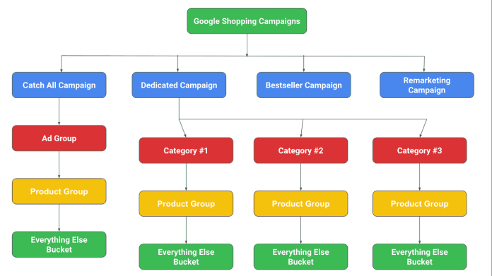 Image 2: Tree-view: Google Adwords - Shopping Campaign Structure