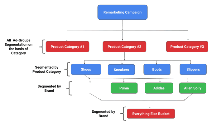 Google Adwords - Remarketing Shopping campaign Segmentation