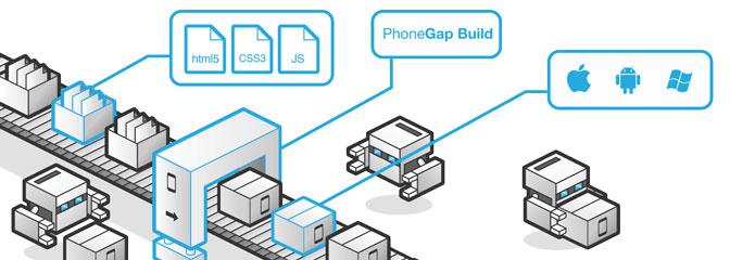 13 Mobile App Development Frameworks in 2019 | techcresendo