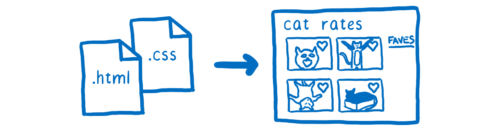 Quantum CSS (aka Stylo): Mozilla's Super Fast CSS