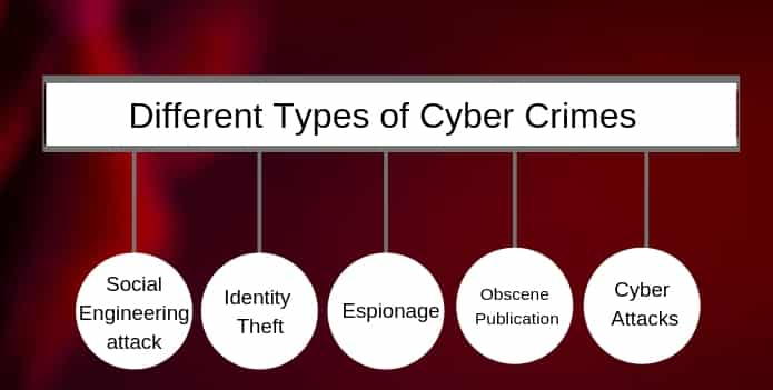 What is Cyber Crime: Types and Prevention