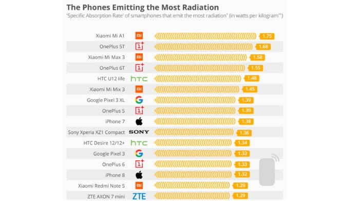 Mi A1, OnePlus 5T And Pixel 3 XL Emits The Highest Radiation levels