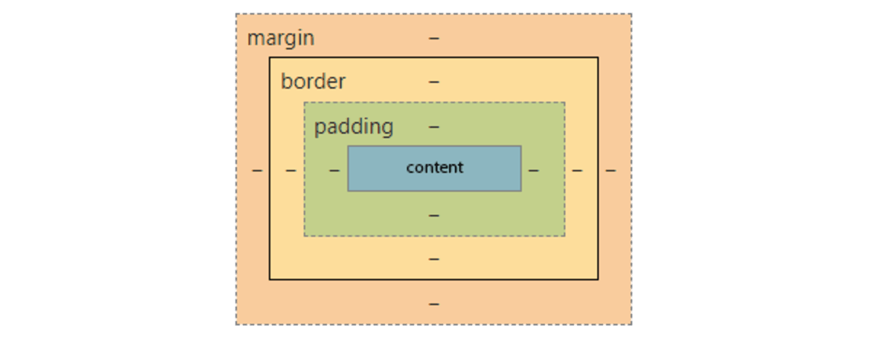 Techdiary: browser এ inspect element ( shortcut -> ctrl + shift + i ) করলে যে অংশে CSS থাকে, scroll করে নিছে গিয়ে box model এর image view টা দেখতে পাবো । mouse hover করলে একটা Content এর জন্য box model properties এবং value গুলো দেখাবে।