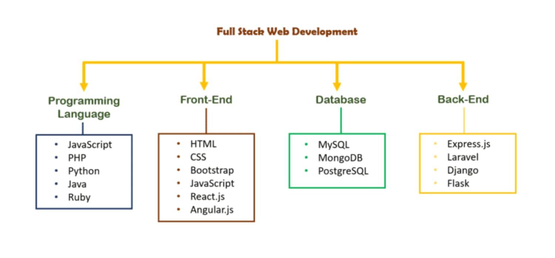 Techdiary: Full Stack Development