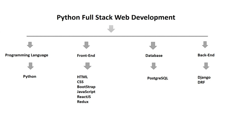Techdiary: Python Full-Stack Web Development
