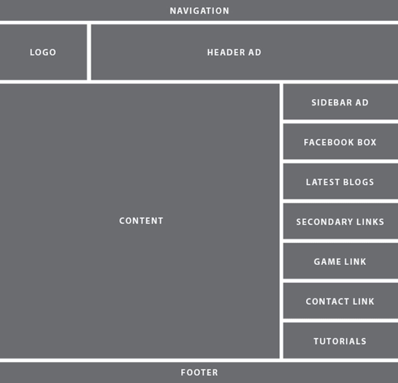 Techdiary: ওয়েবসাইটের বিভিন্ন Division
