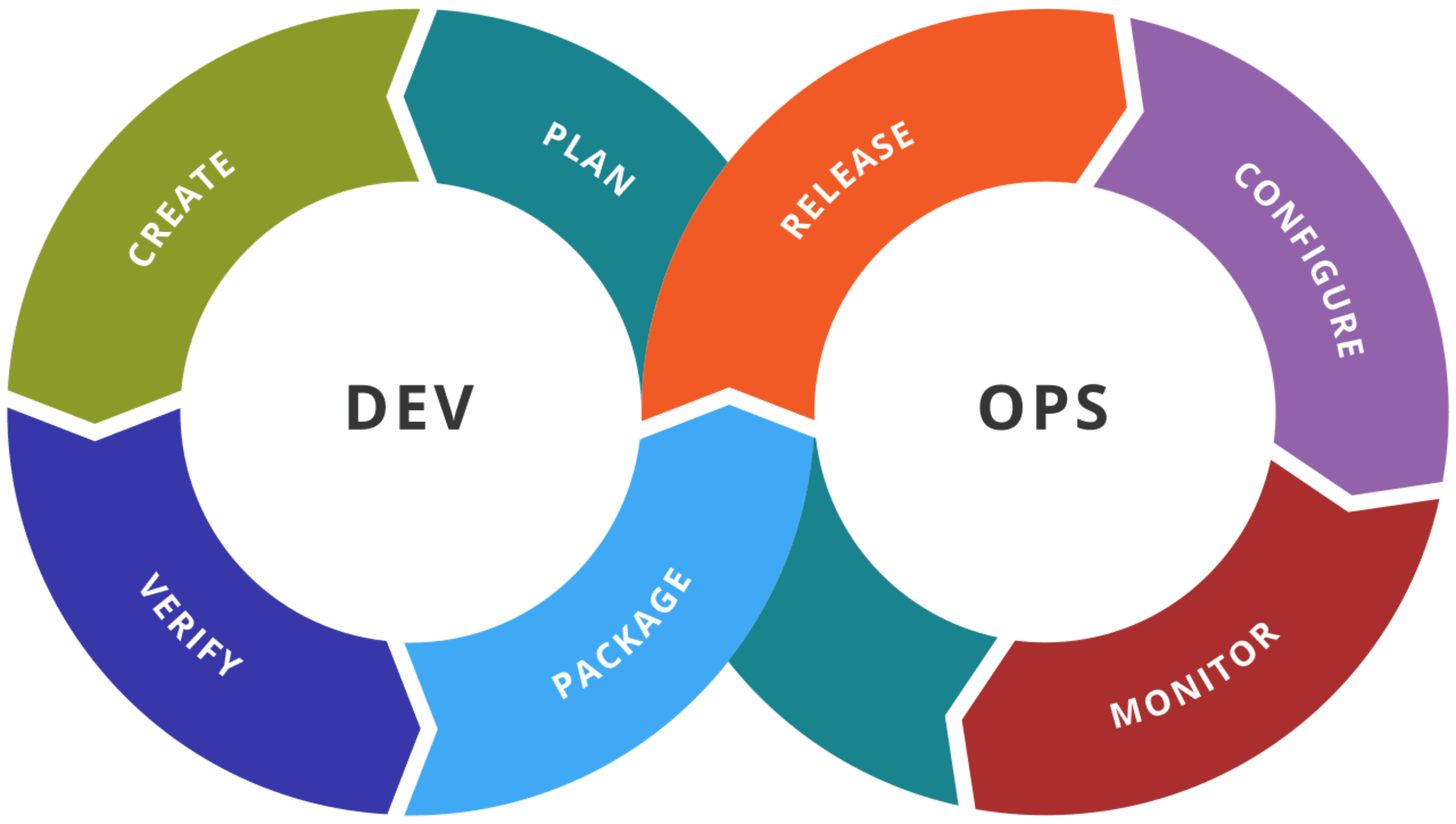 How My Team Is Leveraging Configuration as Code to Deploy Faster
